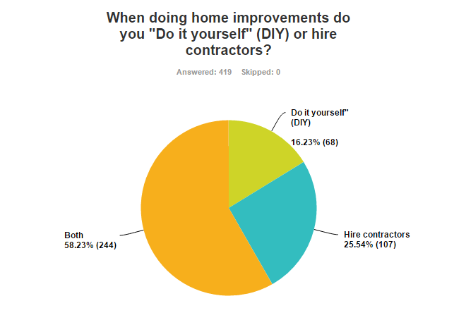 70 of vancouver homeowners plan to renovate renovationfind 2554 percent of home owners will hire a general contractor for their home improvement projects while 1623 percent will attempt to do the renovation solutioingenieria Choice Image