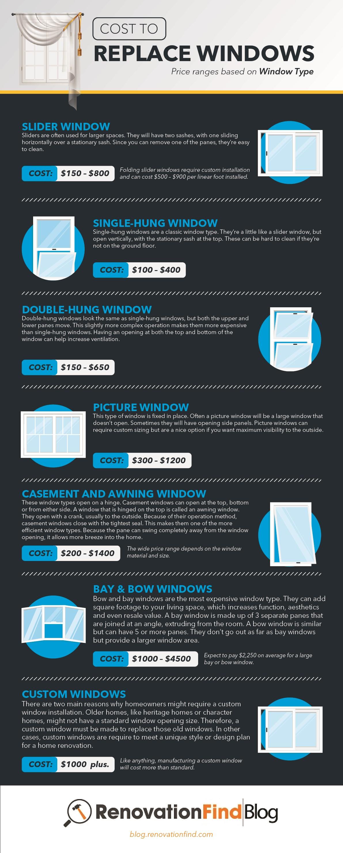 Cost of windows based on window type