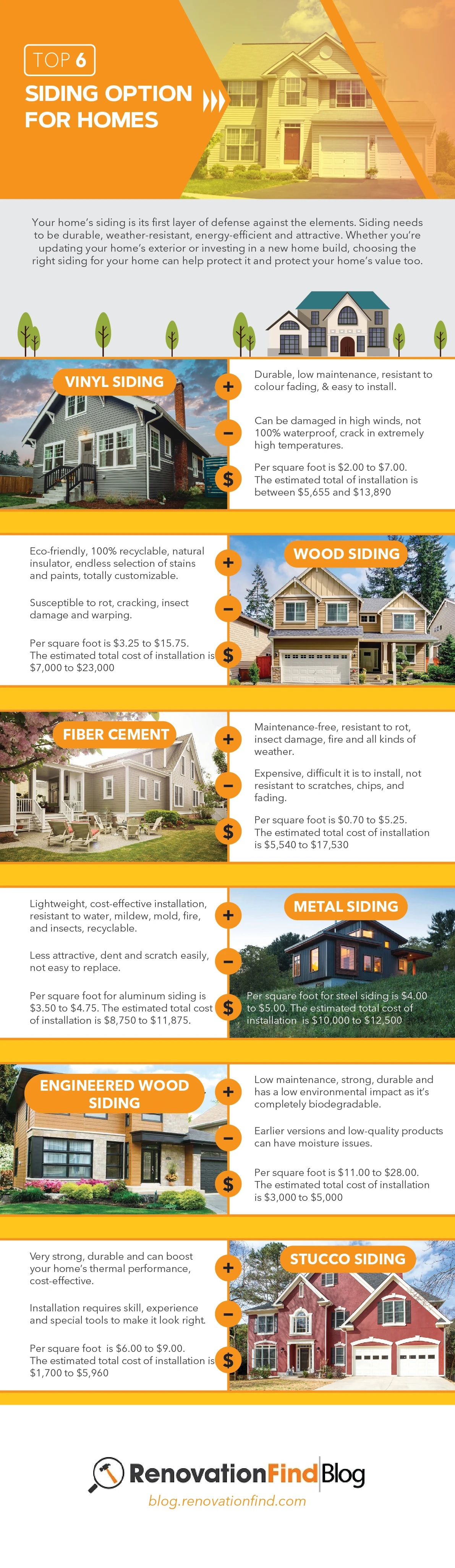 Top 6 Siding Options For Homes